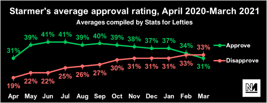 A chart showing Keir Starmer's approval rating