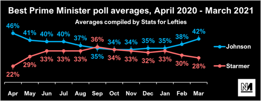 A chart showing Starmer's best PM polling