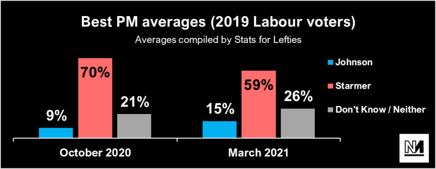 A chart showing Boris/Starmer's best PM polling among 2019 Labour voters