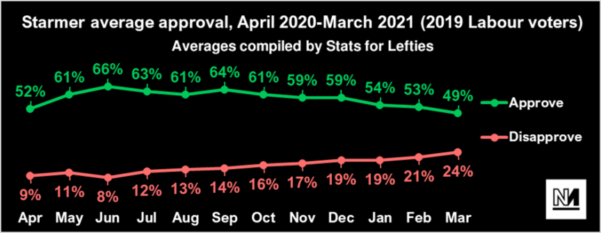 A chart showing Starmer's approval among Labour voters