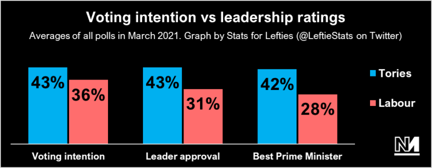 A poll showing voting intention vs leadership ratings for Tories and Labour