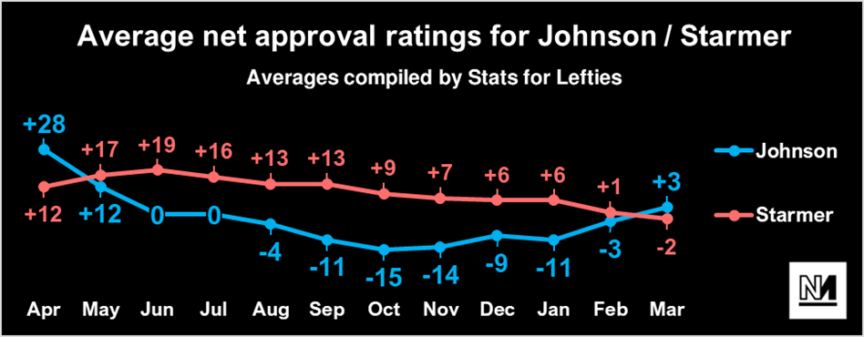 A chart showing Johnson and Starmer's net approval ratings