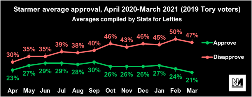 A chart showing Starmer's approval ratings among Tory voters