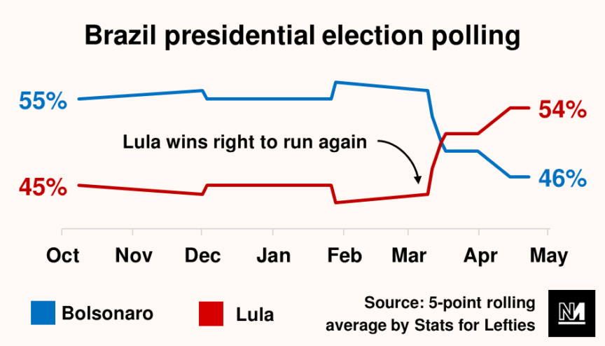 A graph showing that Lula's electoral polling overtook Bolsonaro's as soon as he was released from prison
