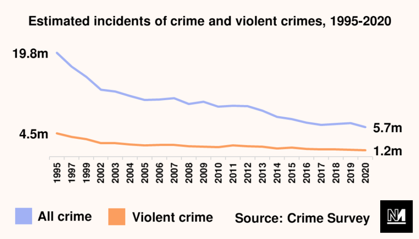 A graph showing estimated incidents of crime falling between 1995 and 2020