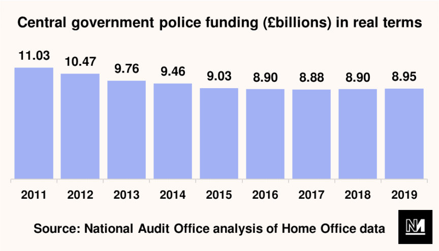 A graph showing central government police funding