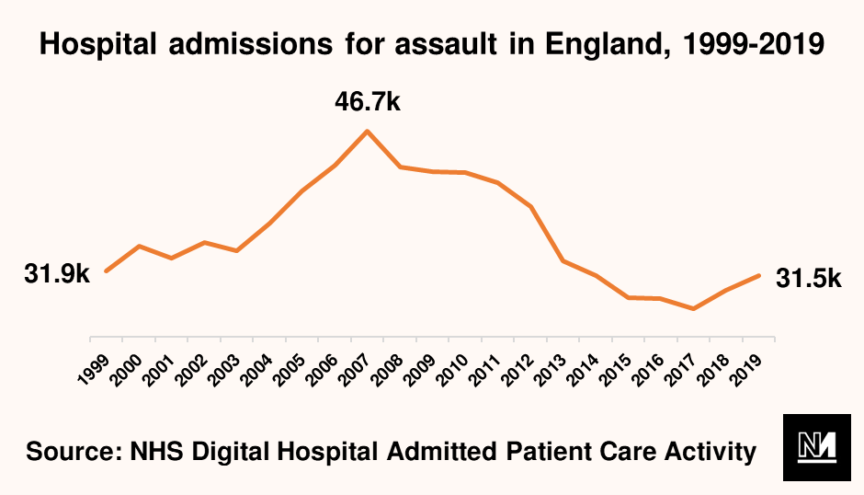 A graph showing hospital admissions for assault falling in England