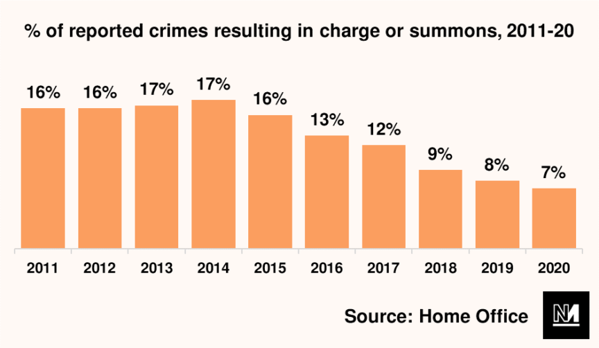A graph showing percentage of reported crimes resulting in a charge or summons