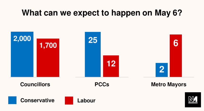 A graph showing the expected results in the May 2021 local elections
