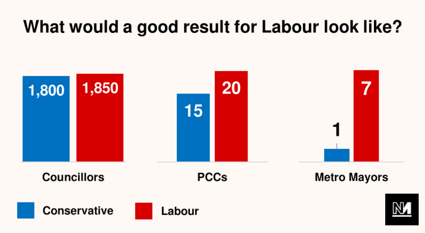 "A graph showing what a ""good result"" for the Labour party in the May 2021 local elections might be"