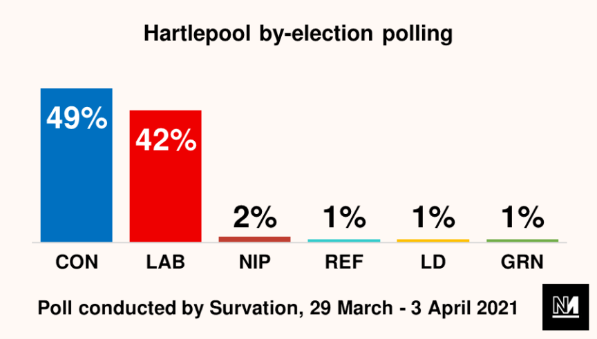 A graph showing how the various political parties are polling in the Hartlepool by-election