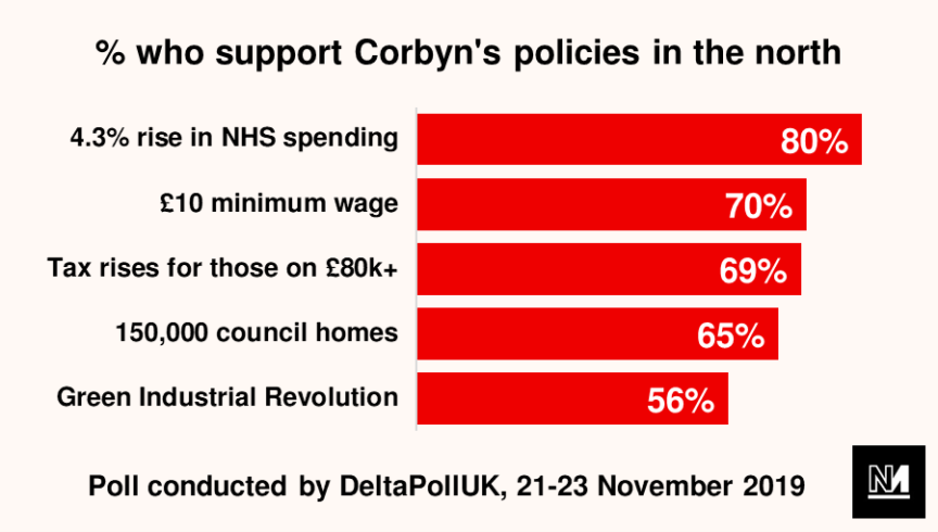 A graph showing popular support in the north of England for various of Jeremy Corbyn's policies
