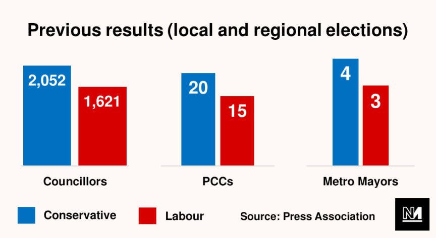 A graph showing previous election results for the Conservatives and Labour in the local elections