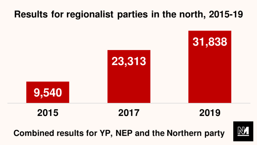 A graph showing the performance of regionalist parties in the most recent general elections in the UK