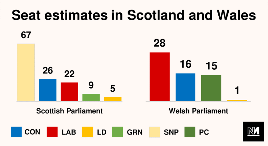 A graph showing seat estimates for the Scottish and Welsh parliaments in the May 2021 local elections