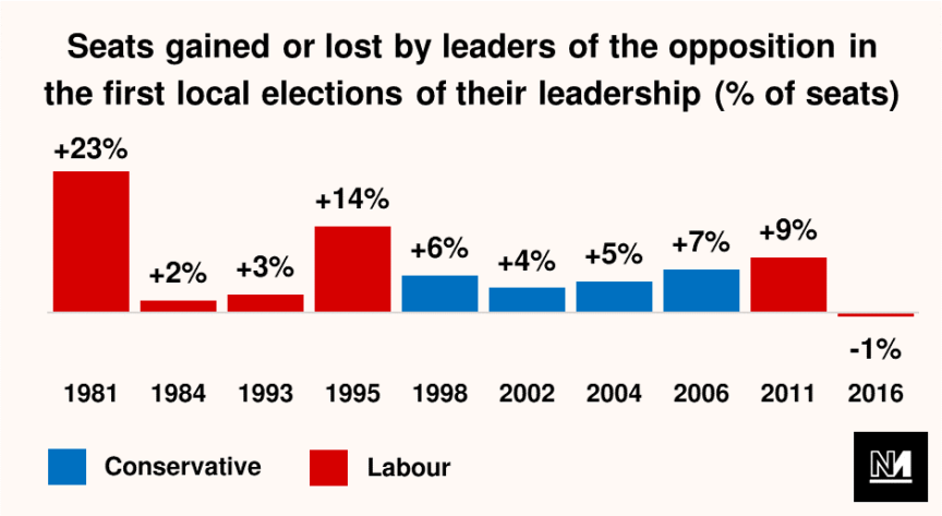 A graph showing the number of seats won by opposition parties in previous local elections