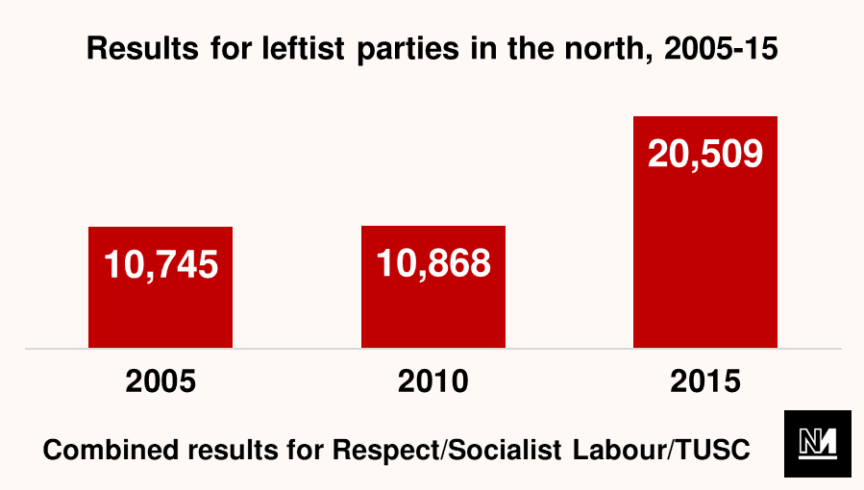 A graph showing the combined electoral success of various left-wing parties in the north of England at the last 3 general elections