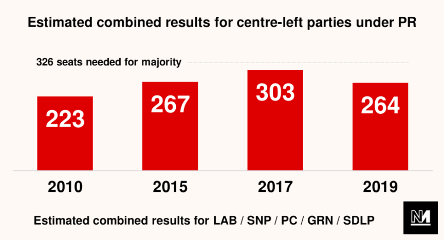graphic showing estimated combined results for centre-left parties under PR