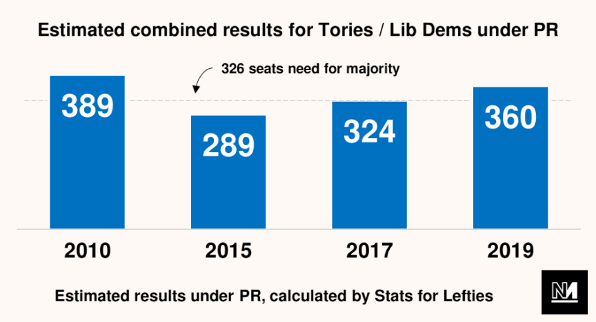 Graph showing combined results for Tories/ Lib Dems under PR