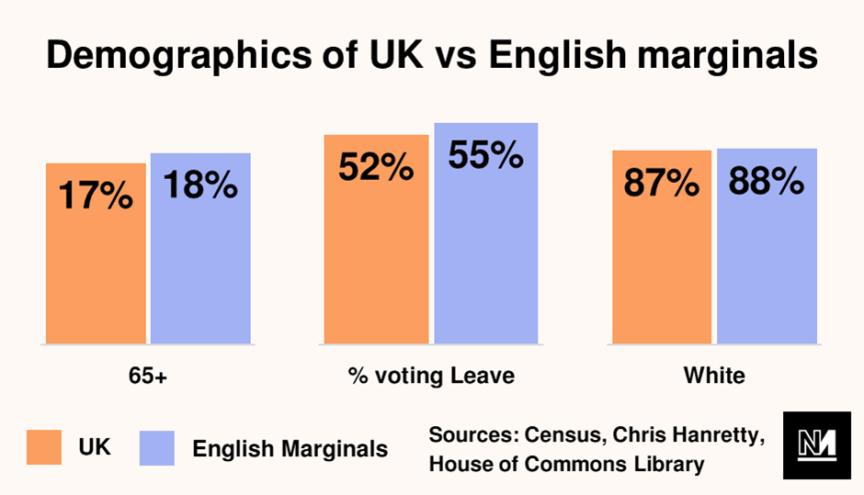 Graph showing demographics of UK vs English marginals