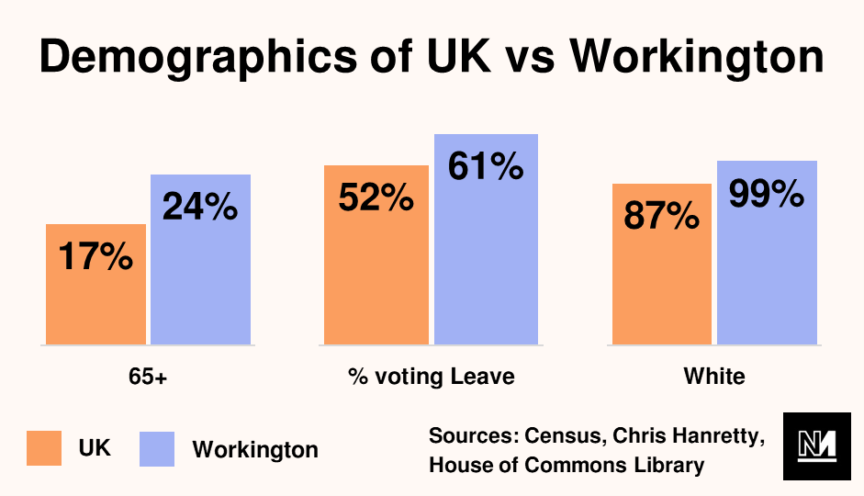 Graph showing demographics of UK vs Workington