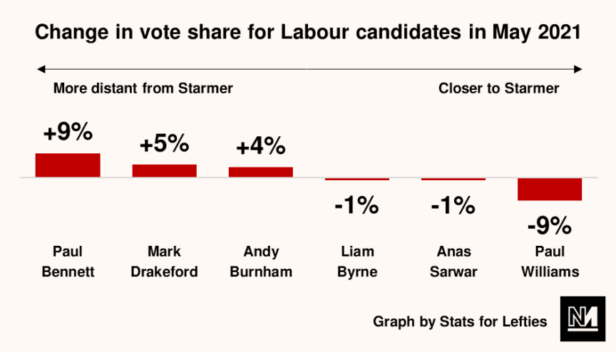 A graph indicating that the closer Labour electoral candidates were to Starmer, the less well they performed in the May 2021 elections