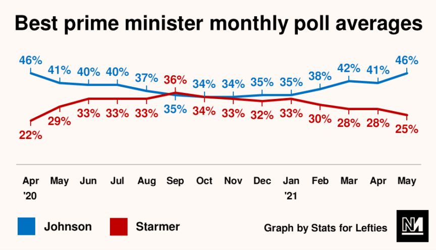 A graph indicating the respective best PM polling averages of Boris Johnson and Keir Starmer