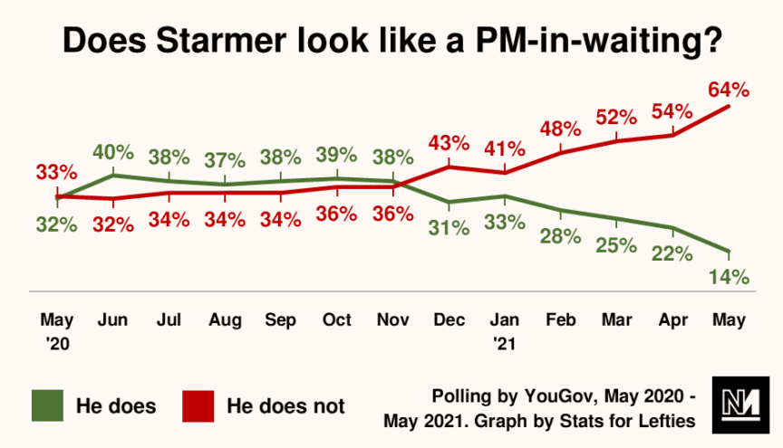 A graph indicating voters' opinion on whether Keir Starmer looks like a prime-minister-in-waiting