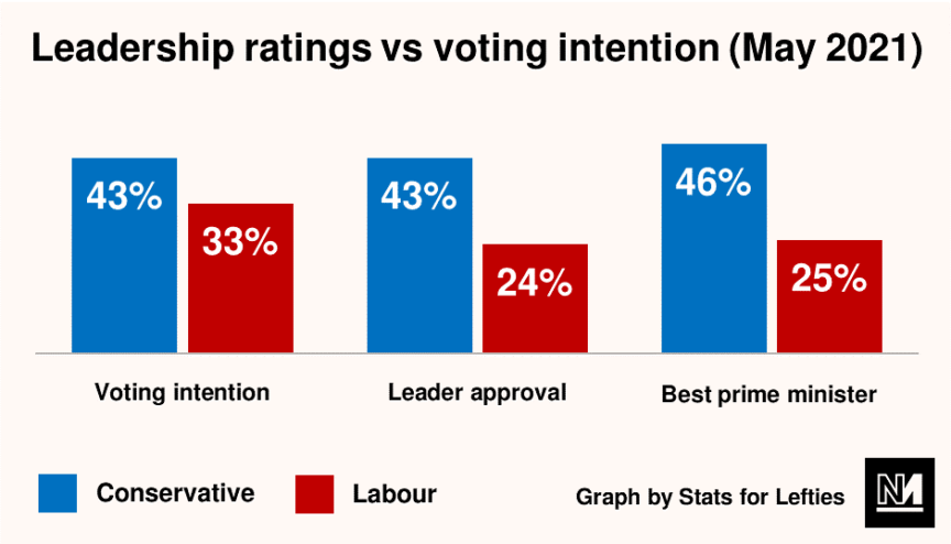 A graph comparing the voting intention, leader approval and best PM ratings of the Conservatives and Labour party