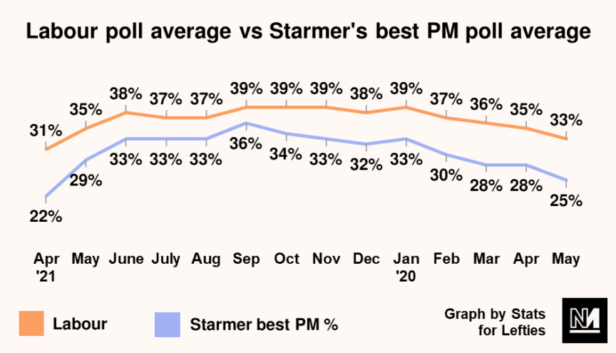 A graph indicating that Labour's polling has fallen in-line with Keir Starmer's best PM polling