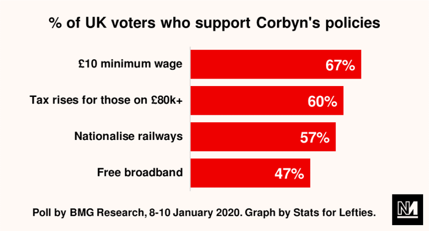 A bar chart showing the popularity of Corbyn's policies among UK voters