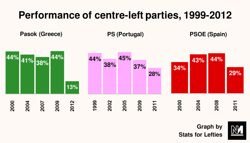 A graph showing the performance of Greek, Portuguese and Spanish leftwing parties in recent elections, all notably crashing in the most recent polls