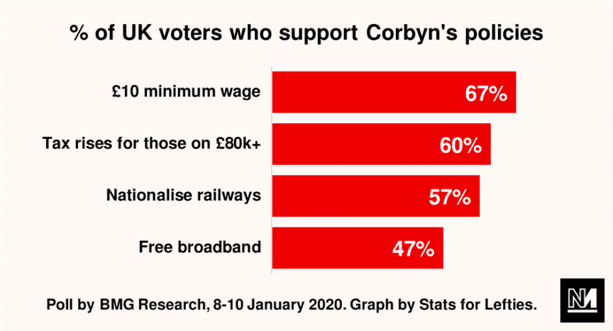A graph showing the popularity of various of Jeremy Corbyn's policies
