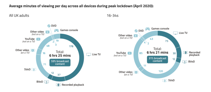 An ofcom graphic showing screen time during the pandemic