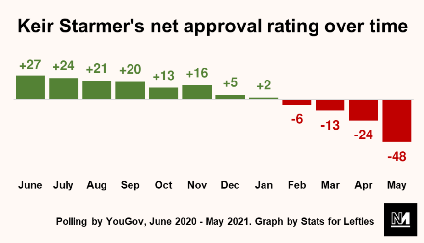 Graph showing Keir Starmer's approval rating falling over time