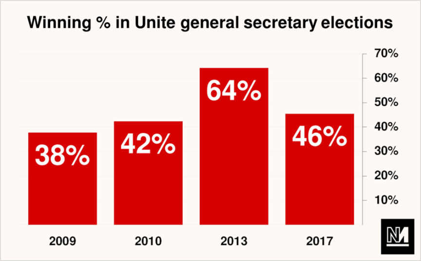 A graph showing the percentages of the vote won by the winning candidate in each of the past 4 elections for Unite general secretary.