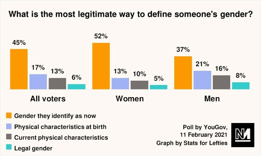 A graph showing how Britons believe gender should be defined