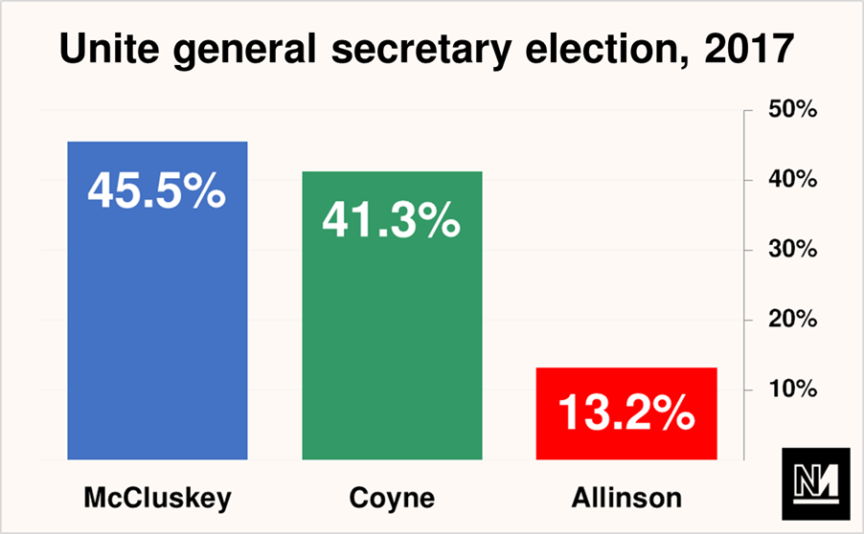 A graph showing the percentage of votes won by each candidate in Unite's 2017 general secretary election.