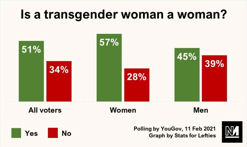 A graph showing the proportion of Britons who believe trans women are women
