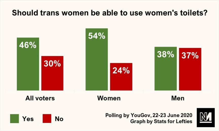 A graph showing the proportion of Britons who believe trans women should be able to use women's toilets
