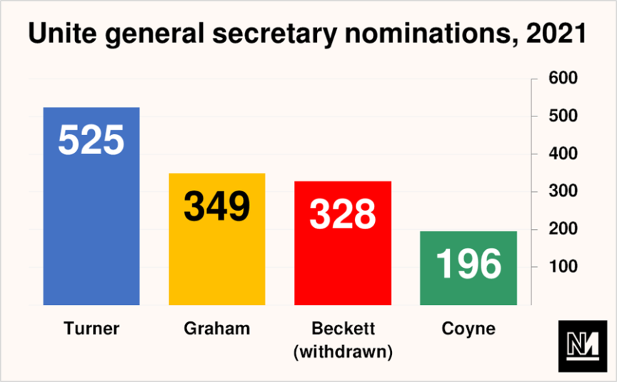 A graph showing the number of nominations won by each candidate in Unite's 2021 general secretary nominations.