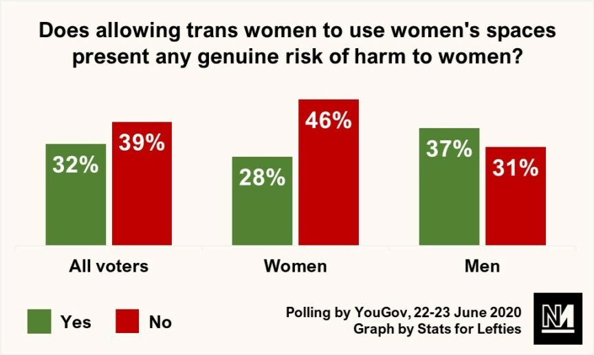 A graph showing the proportion of Britons who believe allowing trans women into women's spaces threatens women