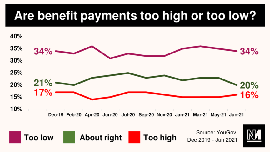 A chart showing the number of people who think benefits payments are too high/low