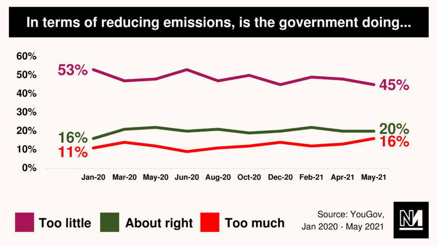 A graph showing whether people think the government is doing enough or too much on reducing emissions