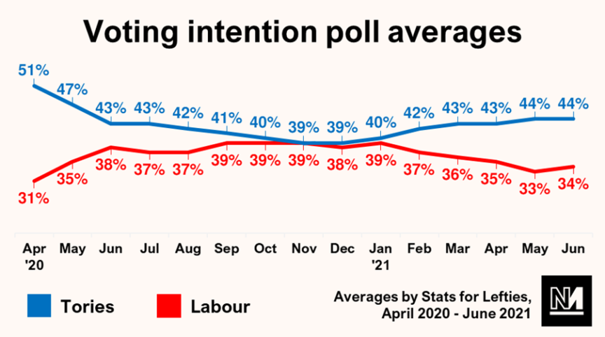 Voting intention poll averages graph