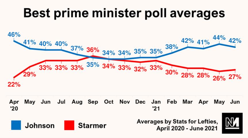 Best prime minister poll averages graph