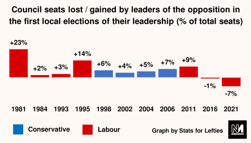 Council seats lost/gained by leaders of the opposition in the first local elections of their leadership graph