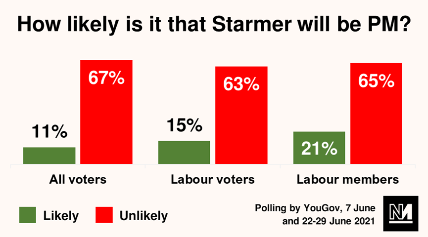 How likely is it that Starmer will be PM graph