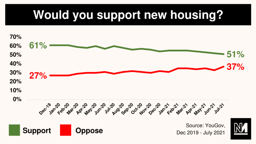 A graph showing Britons' support for new housing