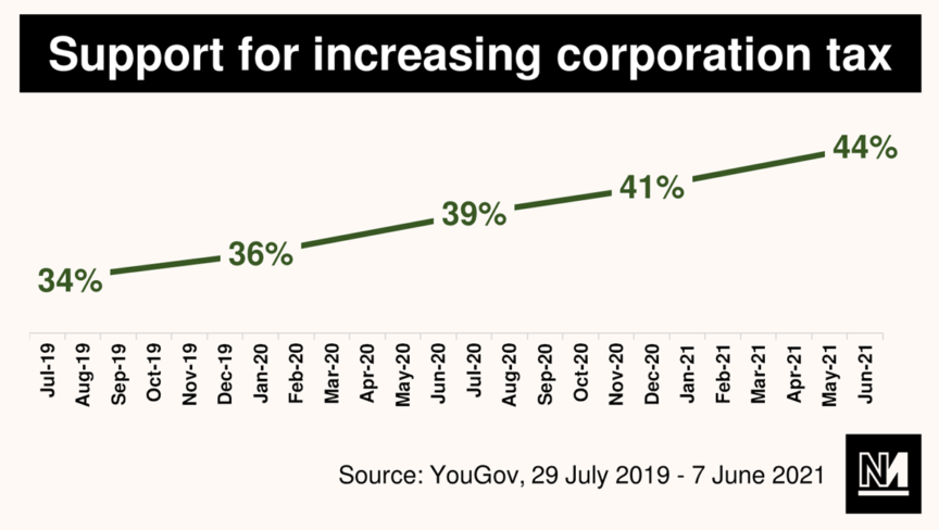 Graph showing increasing British support for increasing corporation tax